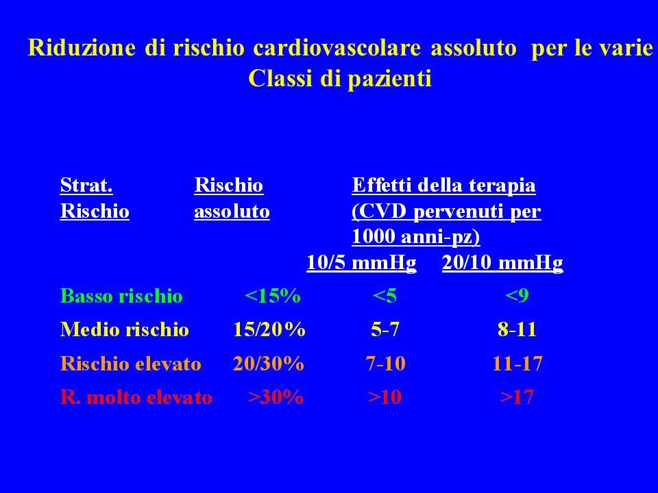 Riduzione di rischio cardiovascolare assoluto per le varie