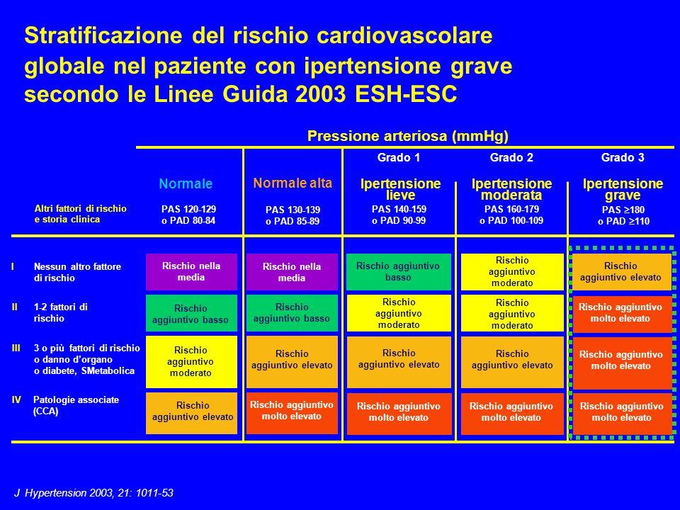 Stratificazione del rischio cardiovascolare