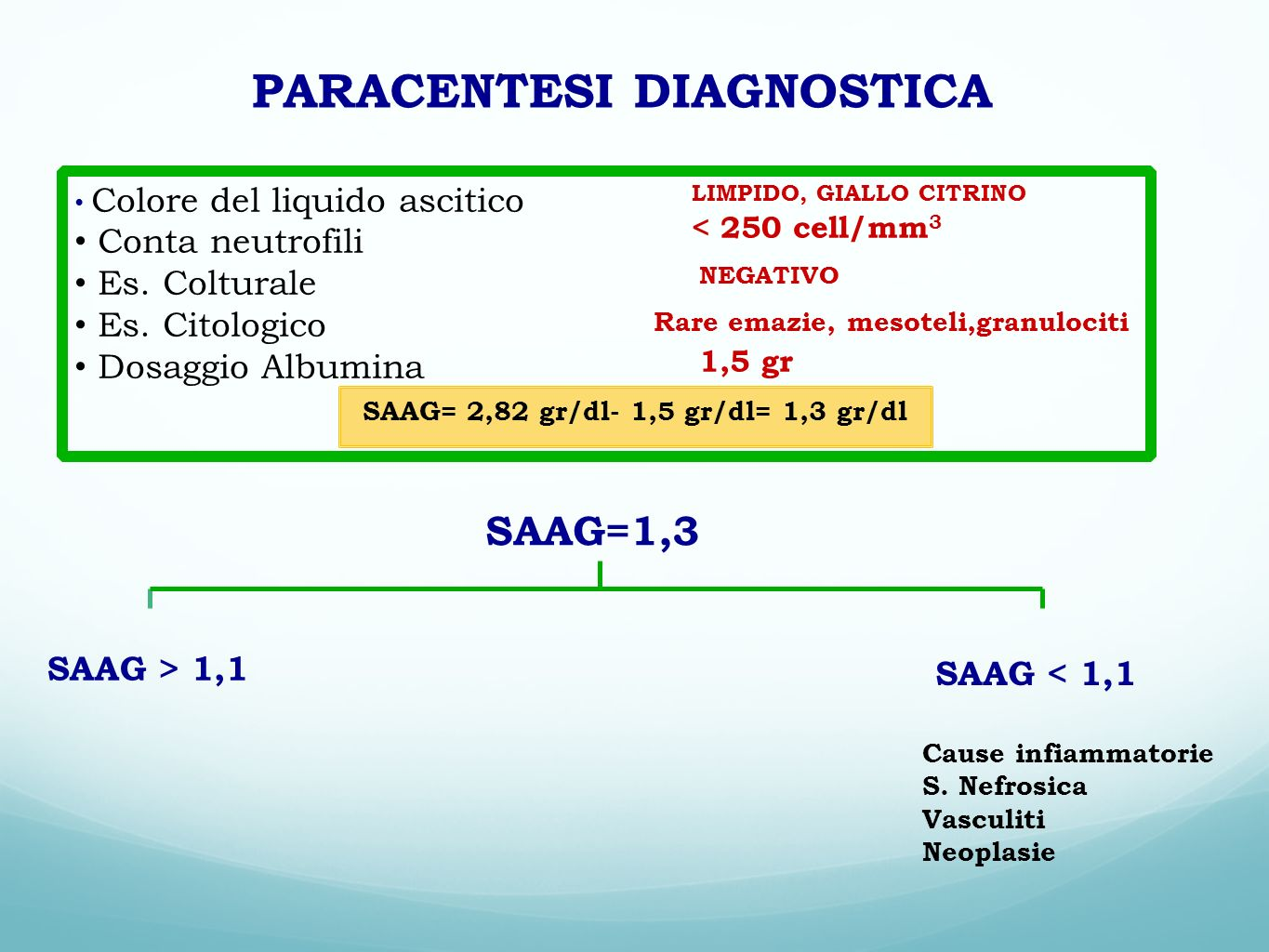 PARACENTESI DIAGNOSTICA SAAG= 2,82 gr/dl- 1,5 gr/dl= 1,3 gr/dl