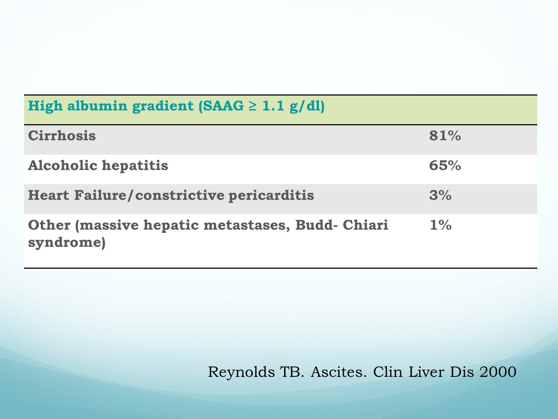 Reynolds TB. Ascites. Clin Liver Dis 2000