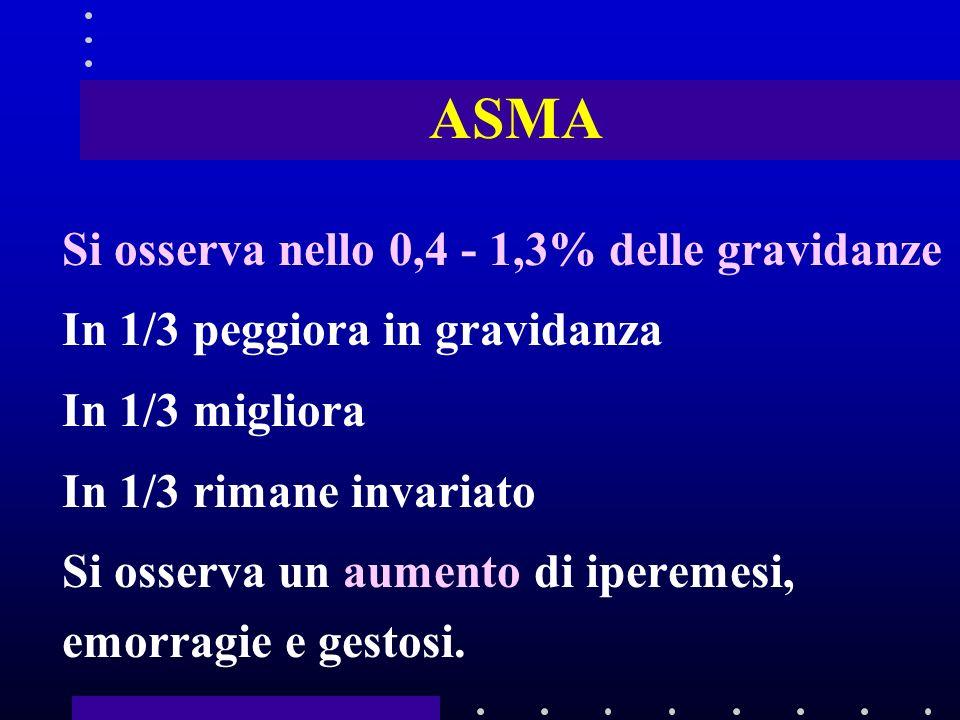ASMA Si osserva nello 0,4 - 1,3% delle gravidanze