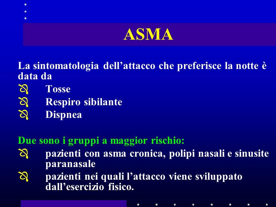 ASMA La sintomatologia dell'attacco che preferisce la notte è data da