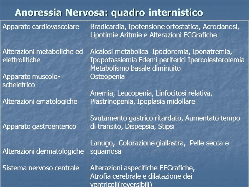 Anoressia Nervosa: quadro internistico