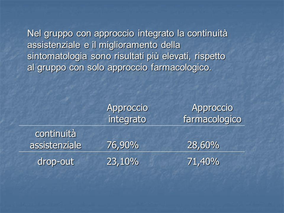 Approccio farmacologico continuità assistenziale 76,90% 28,60%