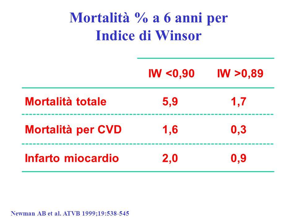 Mortalità % a 6 anni per Indice di Winsor
