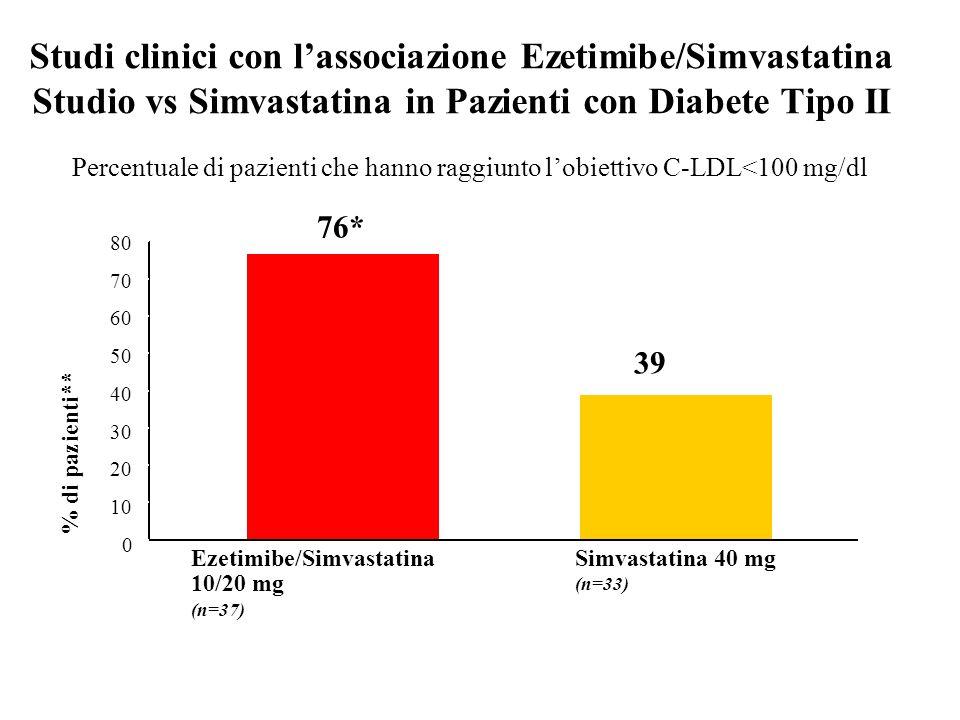 Studi clinici con l'associazione Ezetimibe/Simvastatina Studio vs Simvastatina in Pazienti con Diabete Tipo II