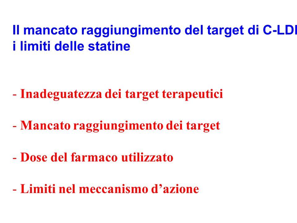 Il mancato raggiungimento del target di C-LDL: