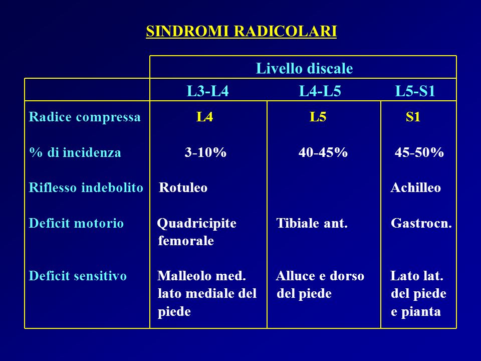 SINDROMI RADICOLARI Livello discale L3-L4 L4-L5 L5-S1