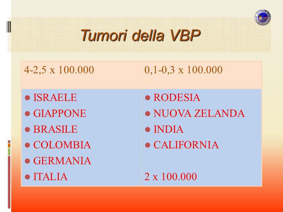 Tumori della VBP 4-2,5 x 100.000 0,1-0,3 x 100.000 ISRAELE GIAPPONE
