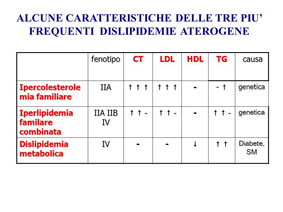 ALCUNE CARATTERISTICHE DELLE TRE PIU' FREQUENTI DISLIPIDEMIE ATEROGENE