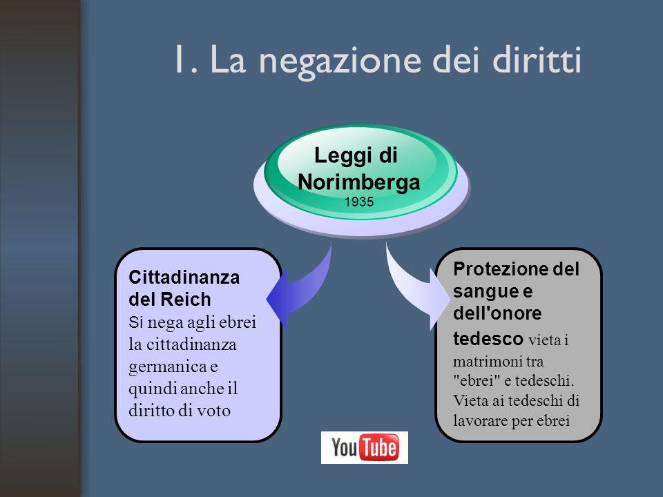 1. La negazione dei diritti