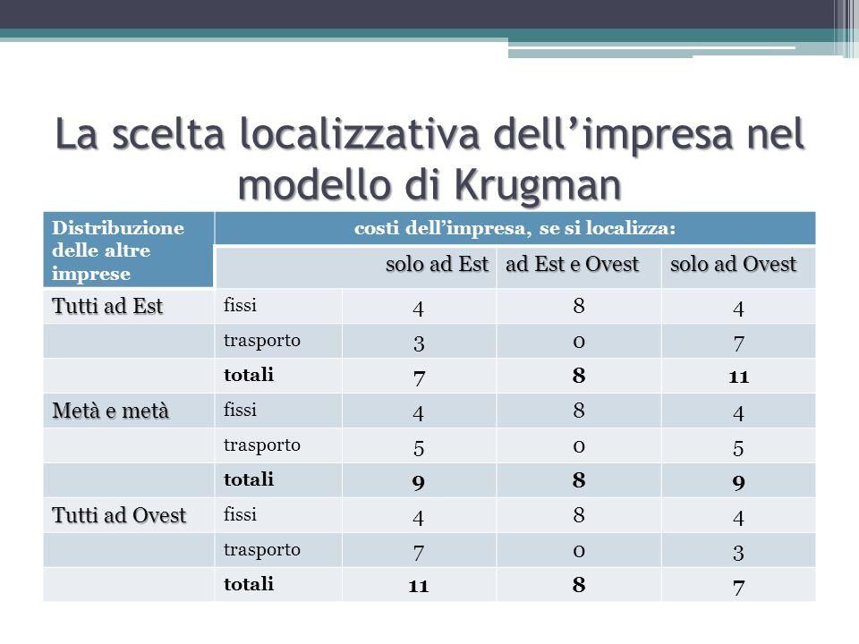 La scelta localizzativa dell'impresa nel modello di Krugman