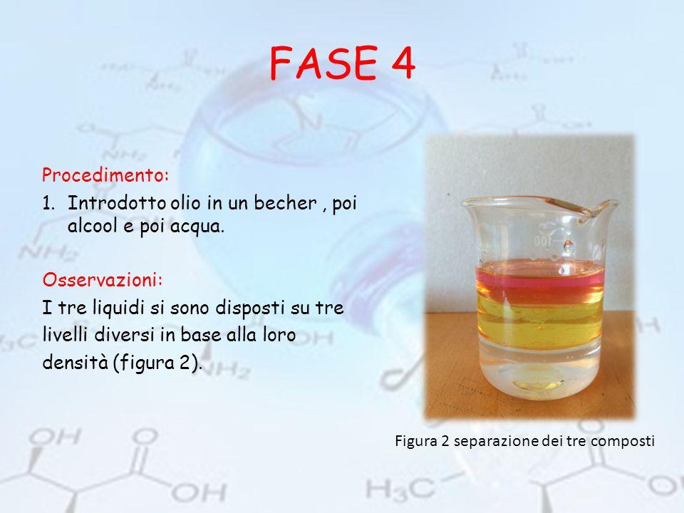 FASE 4 Procedimento: Introdotto olio in un becher , poi alcool e poi acqua. Osservazioni: I tre liquidi si sono disposti su tre.