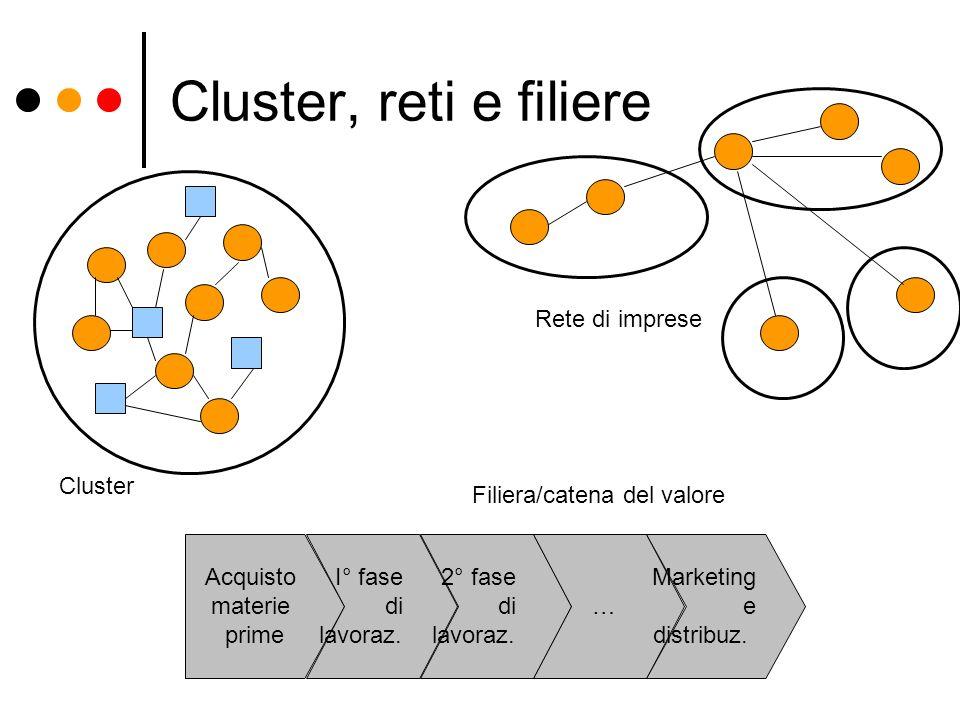 Cluster, reti e filiere Rete di imprese Cluster