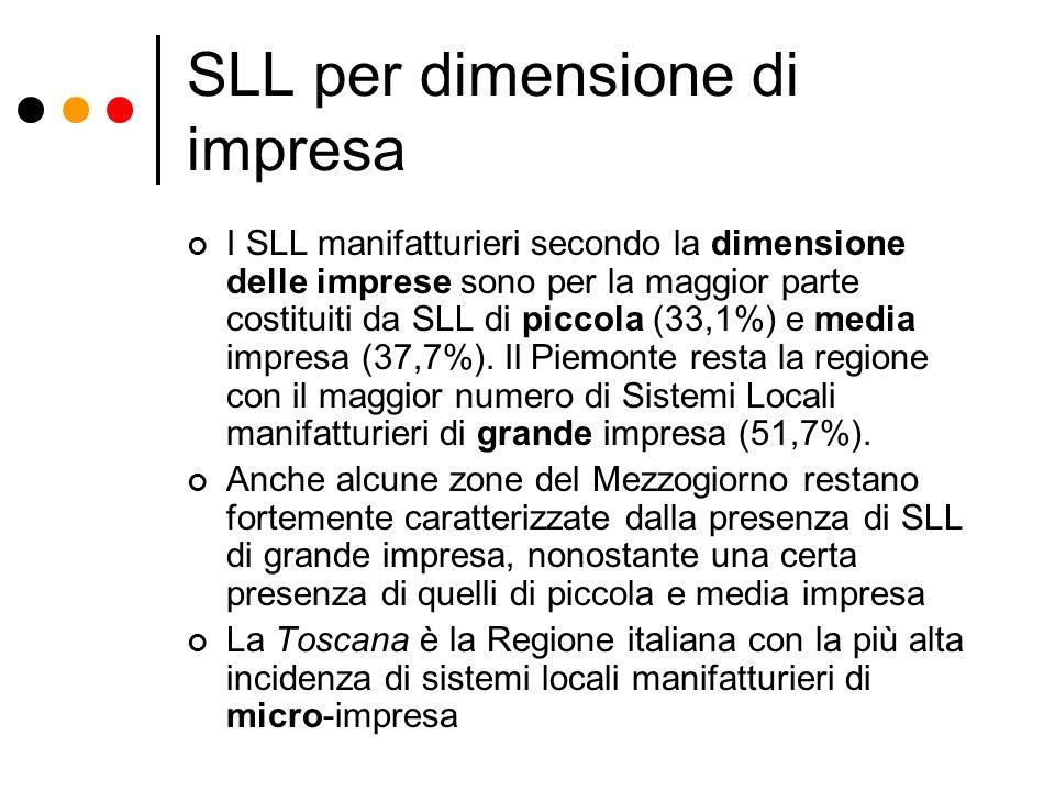 SLL per dimensione di impresa