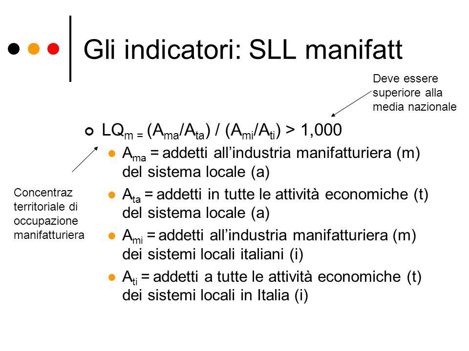 Gli indicatori: SLL manifatt