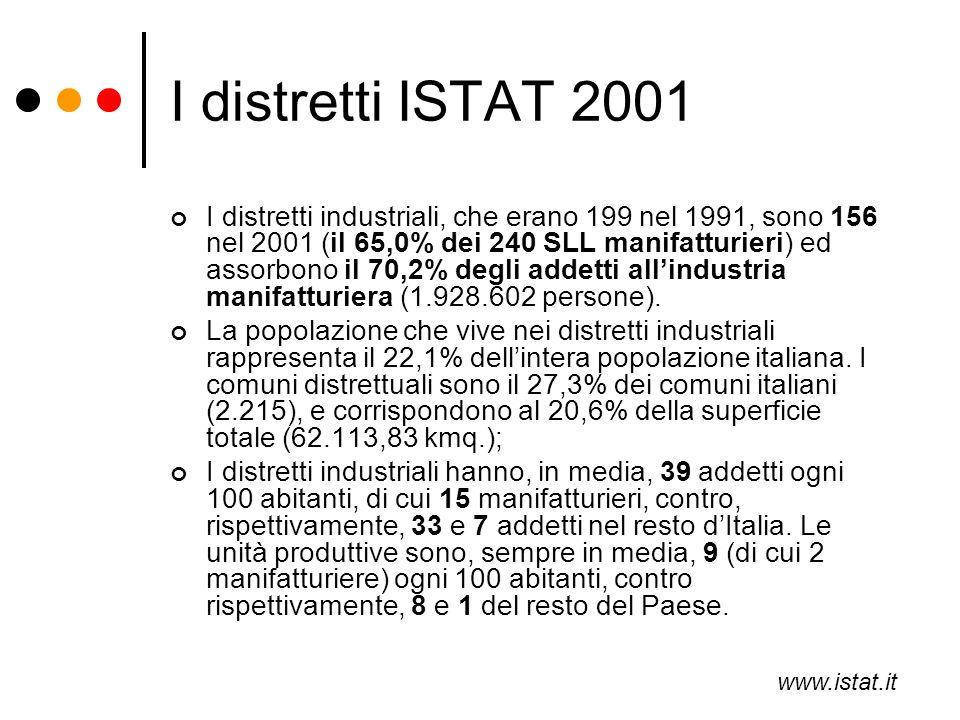 I distretti ISTAT 2001