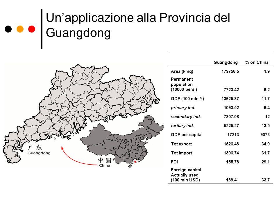 Un'applicazione alla Provincia del Guangdong