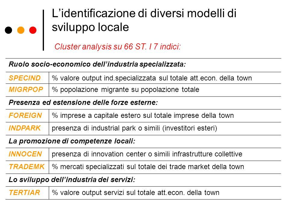 L'identificazione di diversi modelli di sviluppo locale