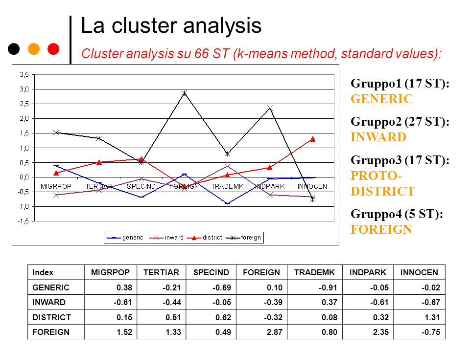La cluster analysis Cluster analysis su 66 ST (k-means method, standard values): Gruppo1 (17 ST): GENERIC.