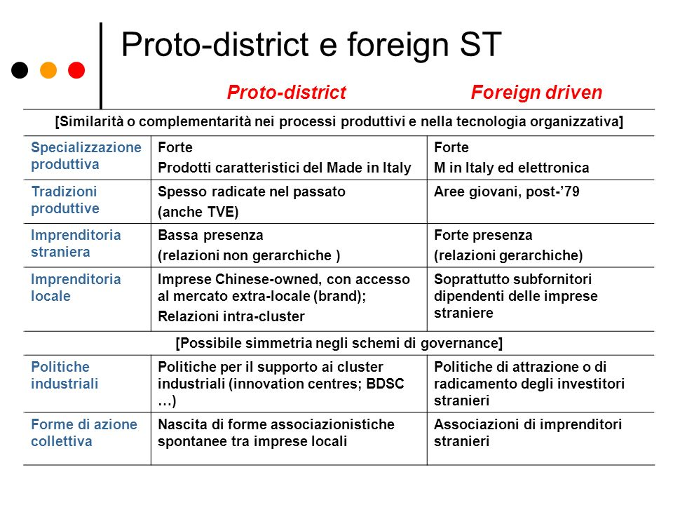 Proto-district e foreign ST