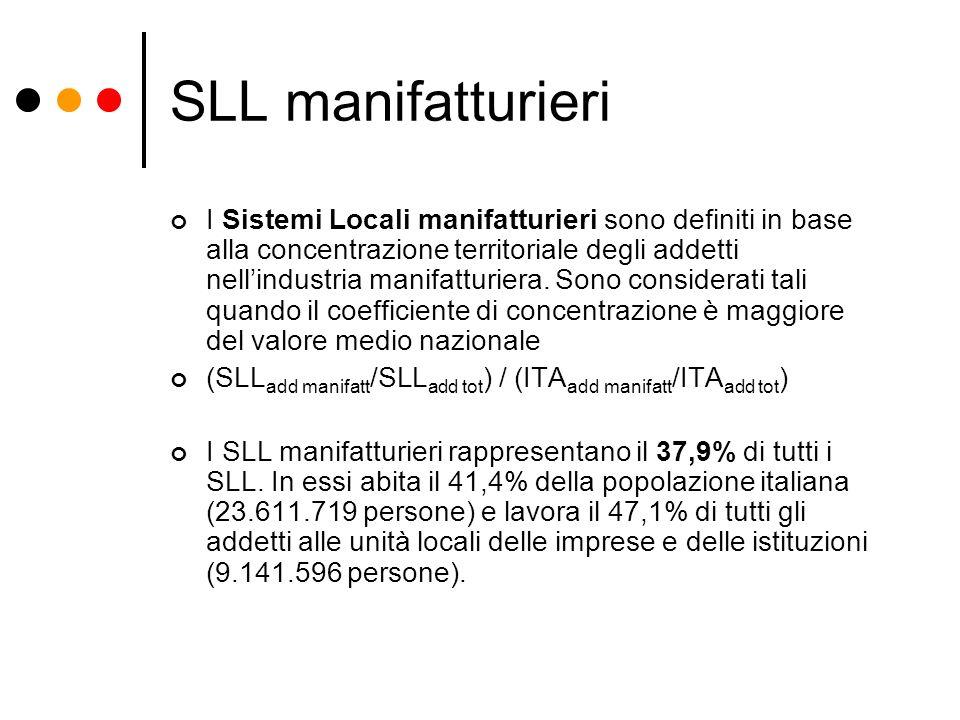 SLL manifatturieri