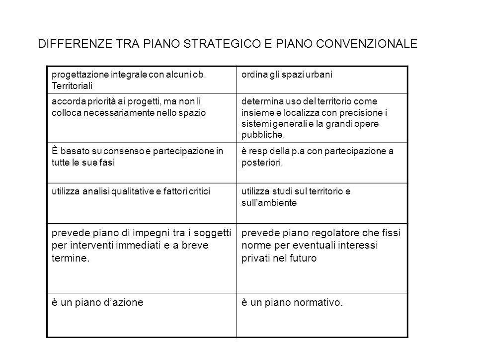 DIFFERENZE TRA PIANO STRATEGICO E PIANO CONVENZIONALE