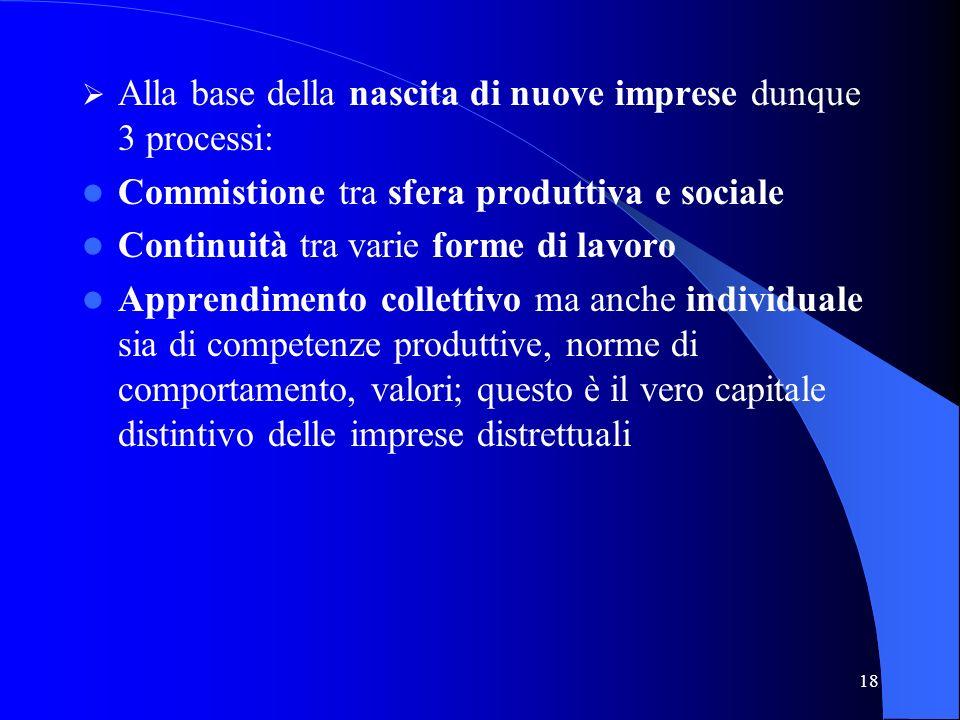 Alla base della nascita di nuove imprese dunque 3 processi: