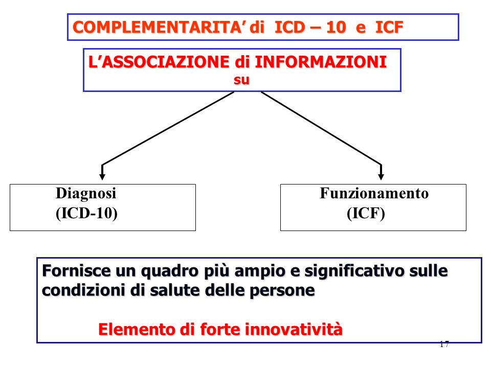 COMPLEMENTARITA' di ICD – 10 e ICF