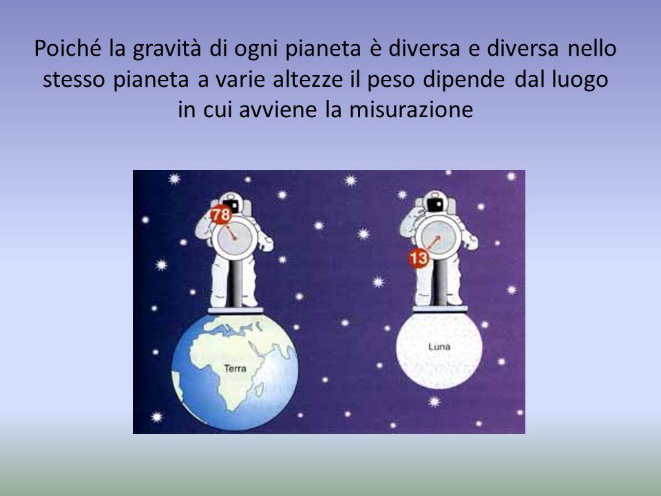 Poiché la gravità di ogni pianeta è diversa e diversa nello stesso pianeta a varie altezze il peso dipende dal luogo in cui avviene la misurazione