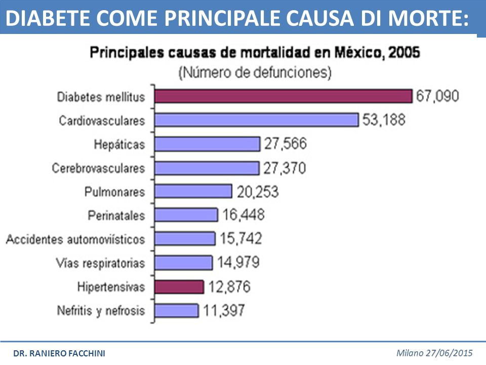 DIABETE COME PRINCIPALE CAUSA DI MORTE: