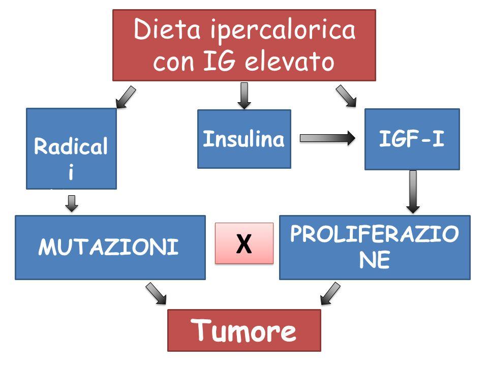 Dieta ipercalorica con IG elevato
