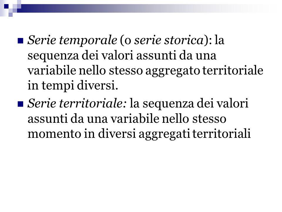 Serie temporale (o serie storica): la sequenza dei valori assunti da una variabile nello stesso aggregato territoriale in tempi diversi.