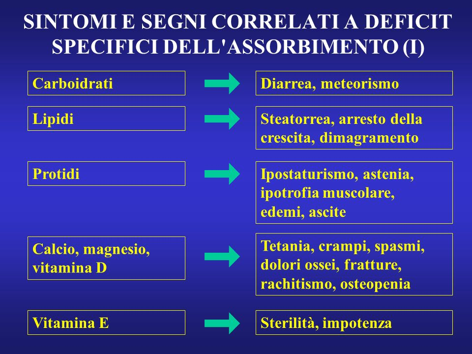 SINTOMI E SEGNI CORRELATI A DEFICIT SPECIFICI DELL ASSORBIMENTO (I)