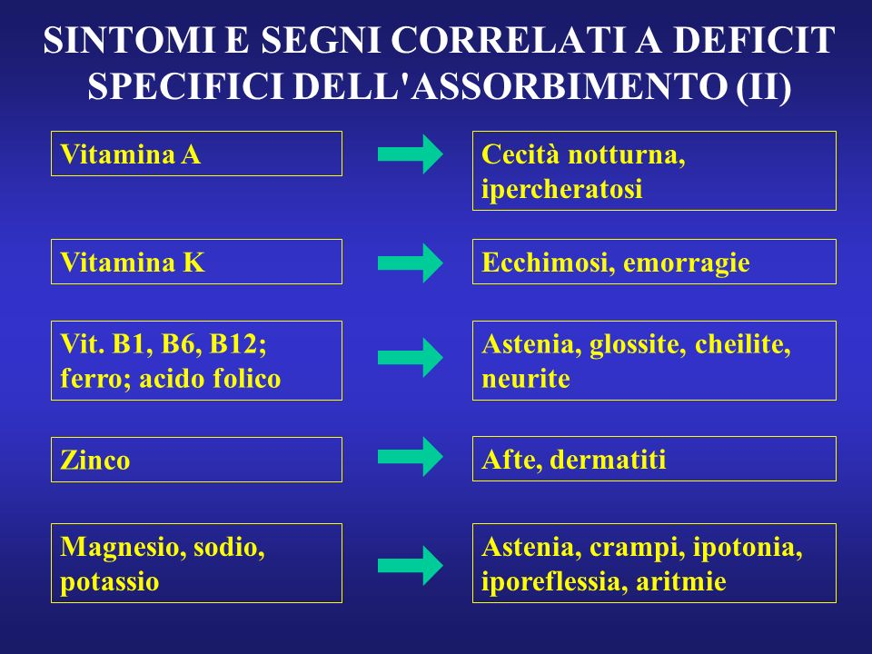 SINTOMI E SEGNI CORRELATI A DEFICIT SPECIFICI DELL ASSORBIMENTO (II)