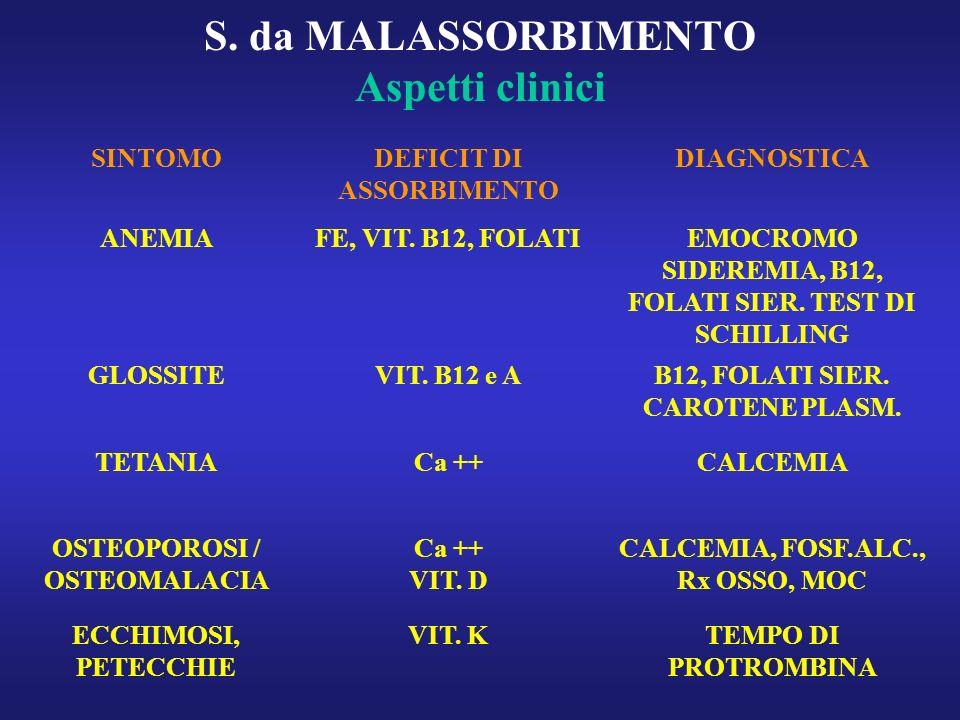 S. da MALASSORBIMENTO Aspetti clinici