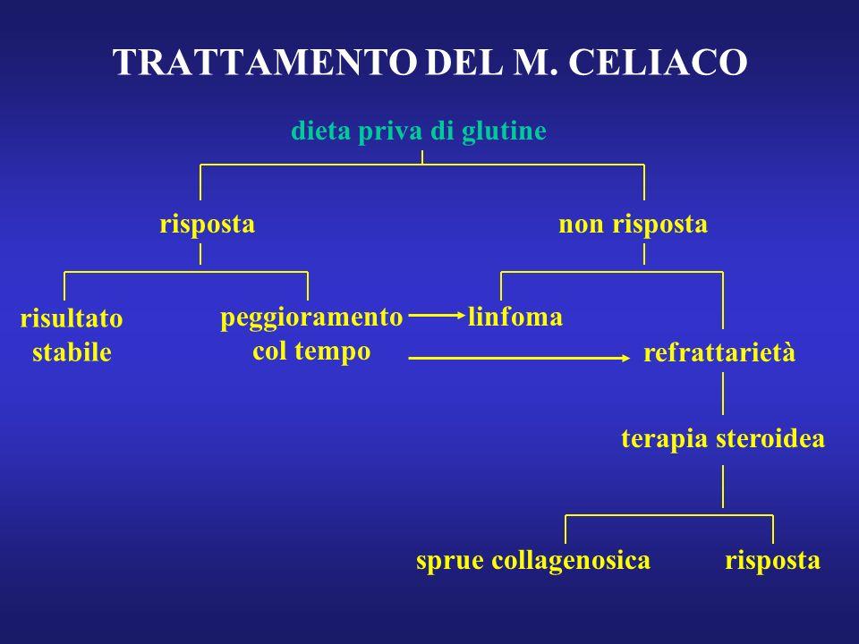 TRATTAMENTO DEL M. CELIACO