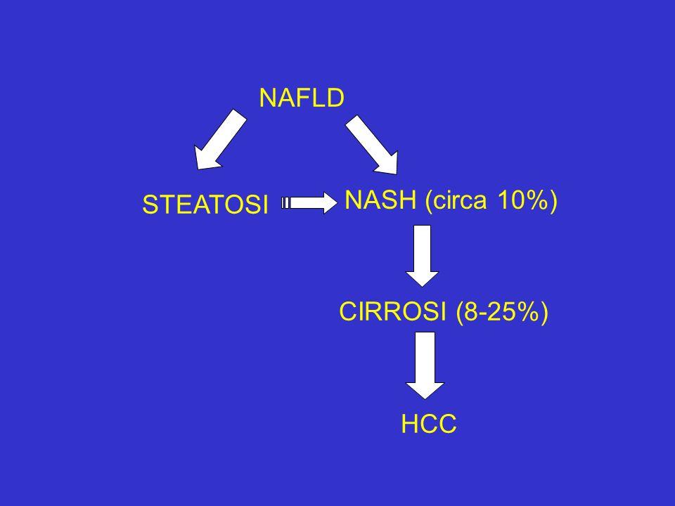 NAFLD NASH (circa 10%) STEATOSI CIRROSI (8-25%) HCC