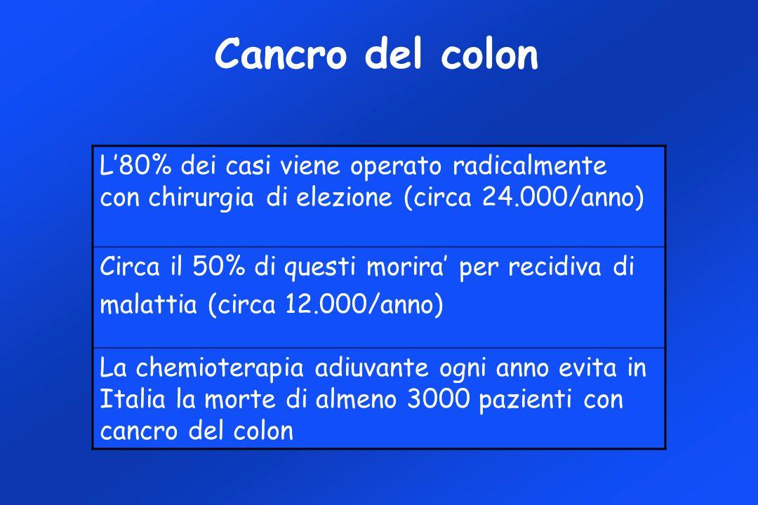 Cancro del colon L'80% dei casi viene operato radicalmente con chirurgia di elezione (circa 24.000/anno)