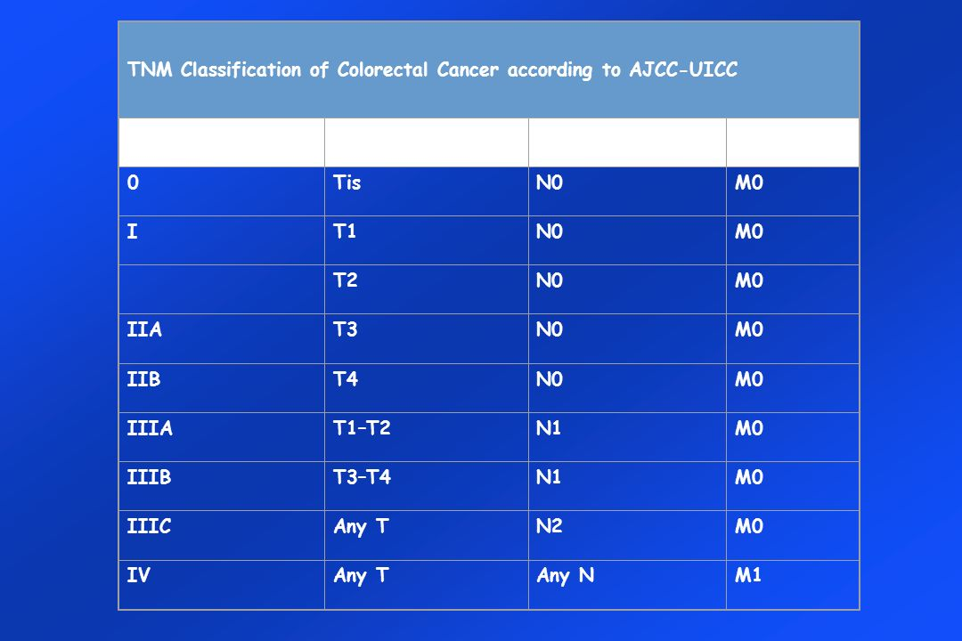 TNM Classification of Colorectal Cancer according to AJCC-UICC