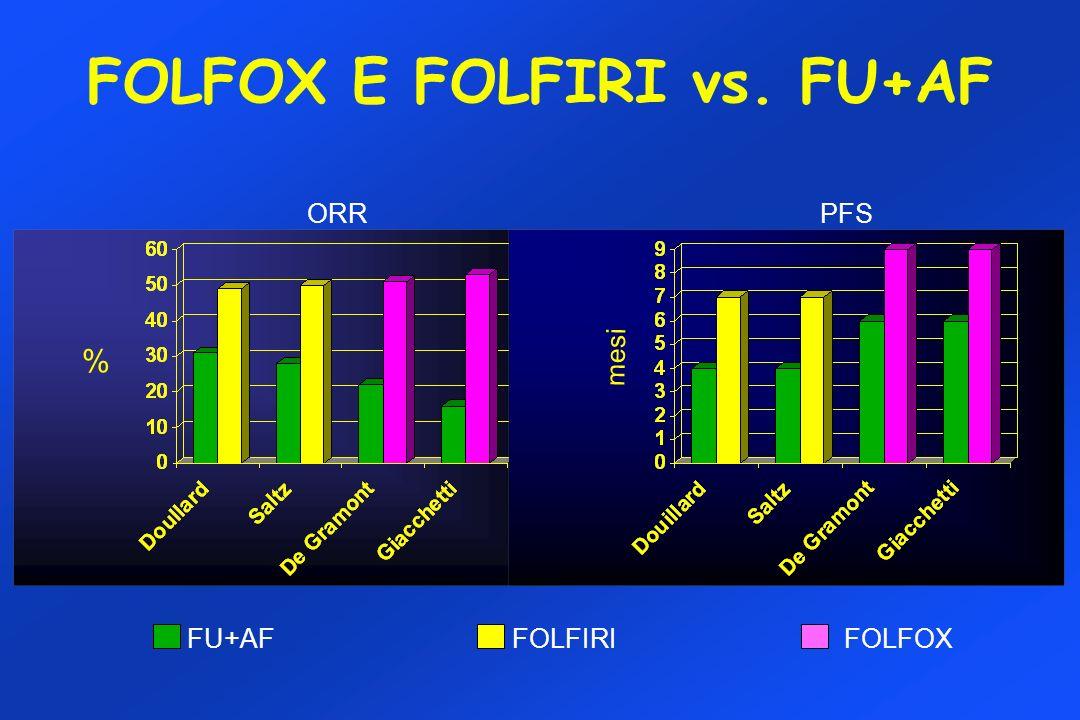 FOLFOX E FOLFIRI vs. FU+AF