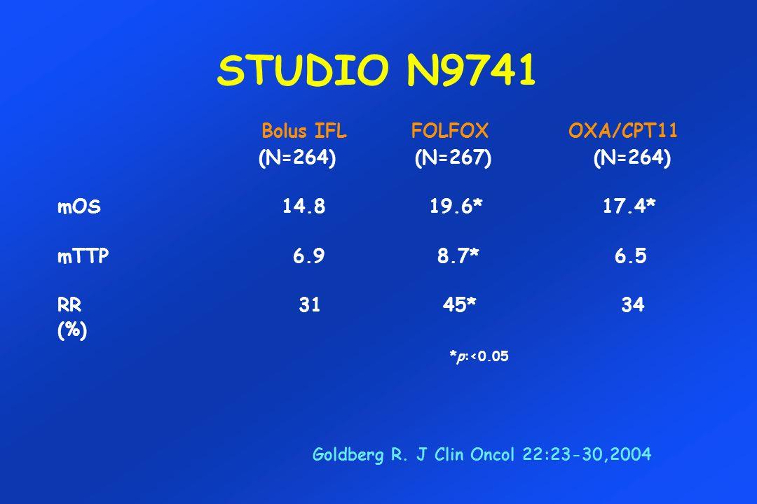 STUDIO N9741 Bolus IFL FOLFOX OXA/CPT11 (N=264) (N=267) (N=264)