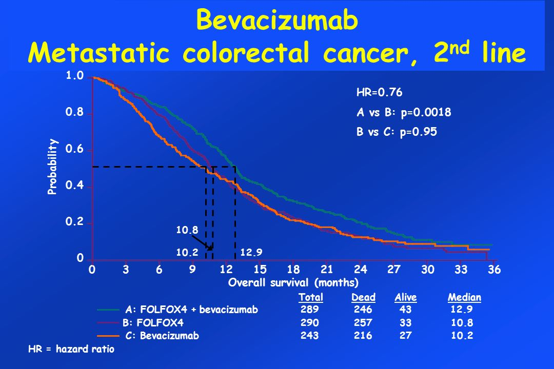 Bevacizumab Metastatic colorectal cancer, 2nd line