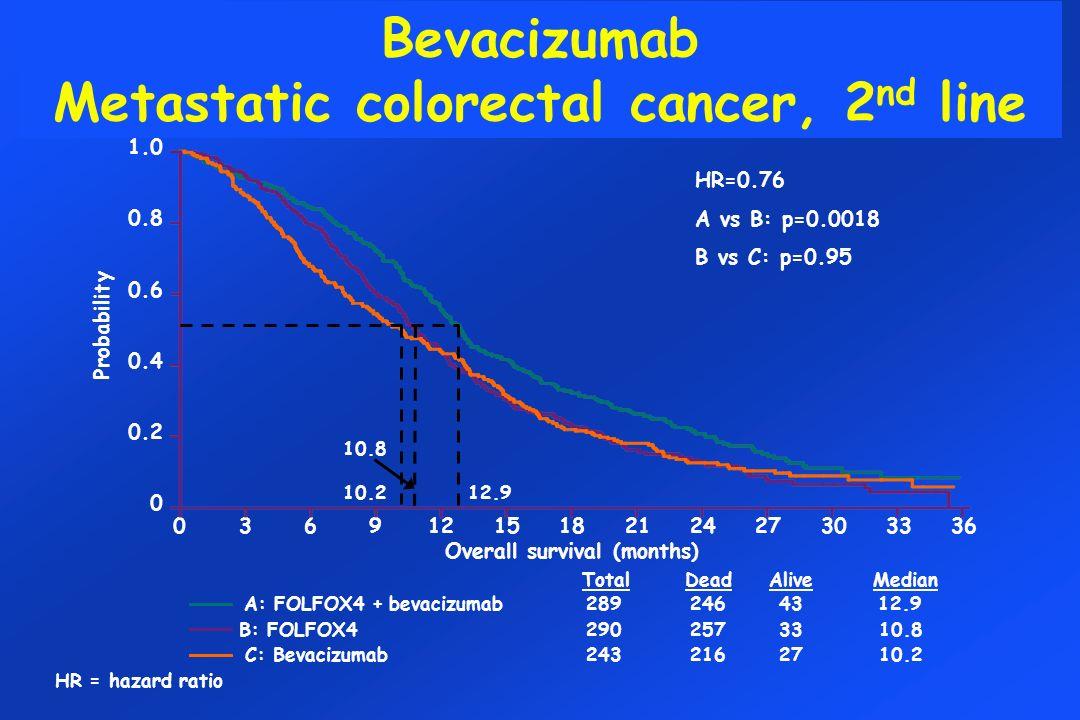 Bevacizumab Metastatic colorectal cancer, 2nd line
