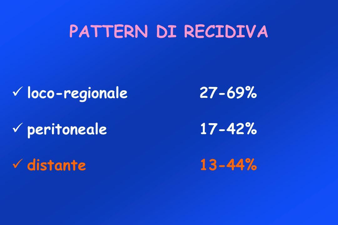 PATTERN DI RECIDIVA loco-regionale 27-69% peritoneale 17-42%
