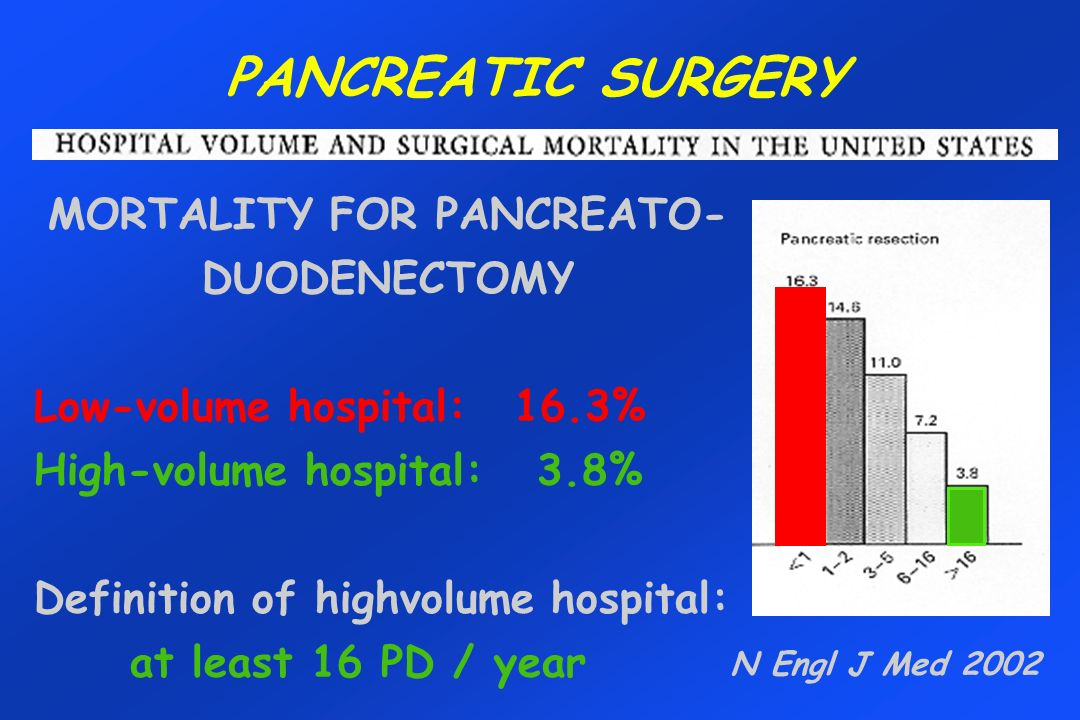 MORTALITY FOR PANCREATO-DUODENECTOMY