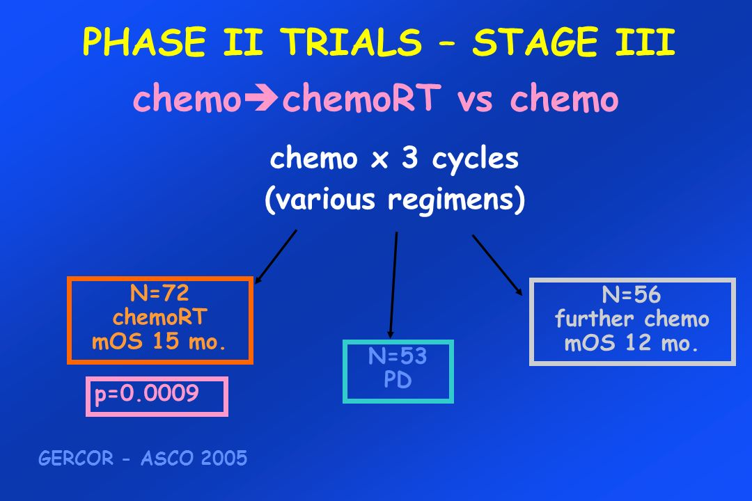 PHASE II TRIALS – STAGE III