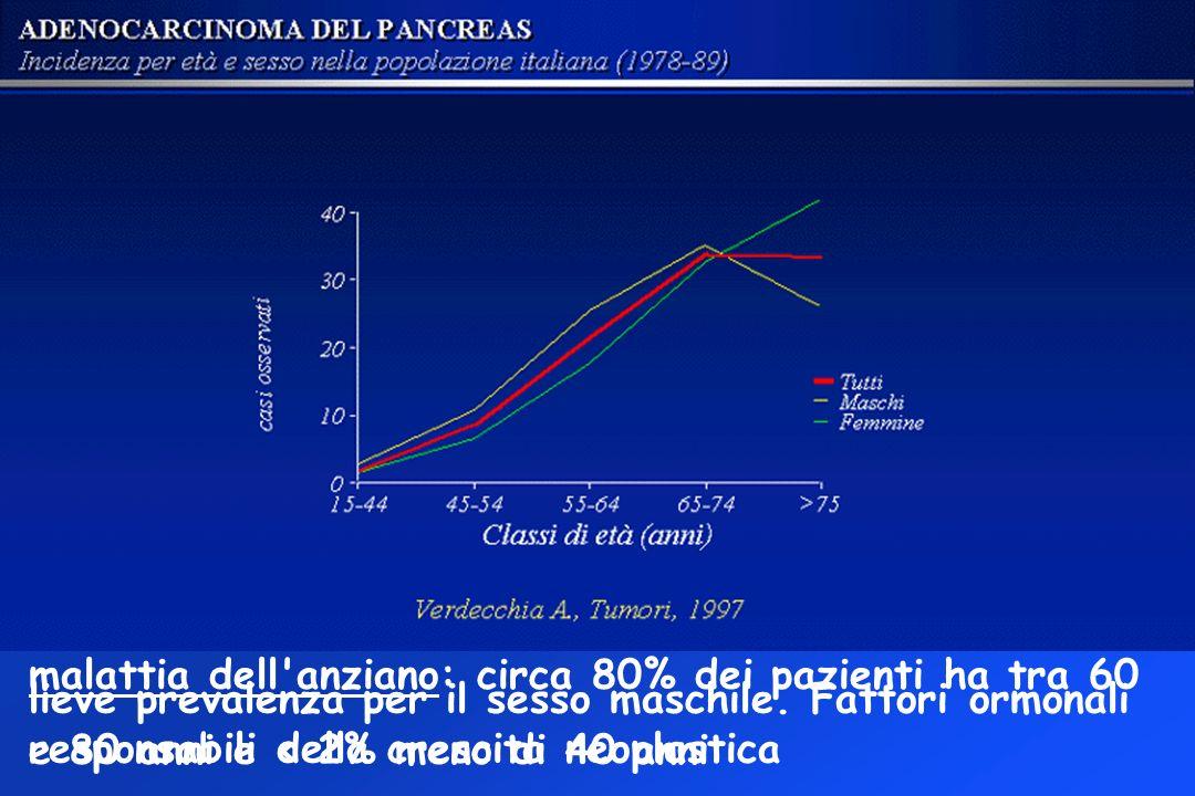 malattia dell anziano: circa 80% dei pazienti ha tra 60 e 80 anni e < 2% meno di 40 anni