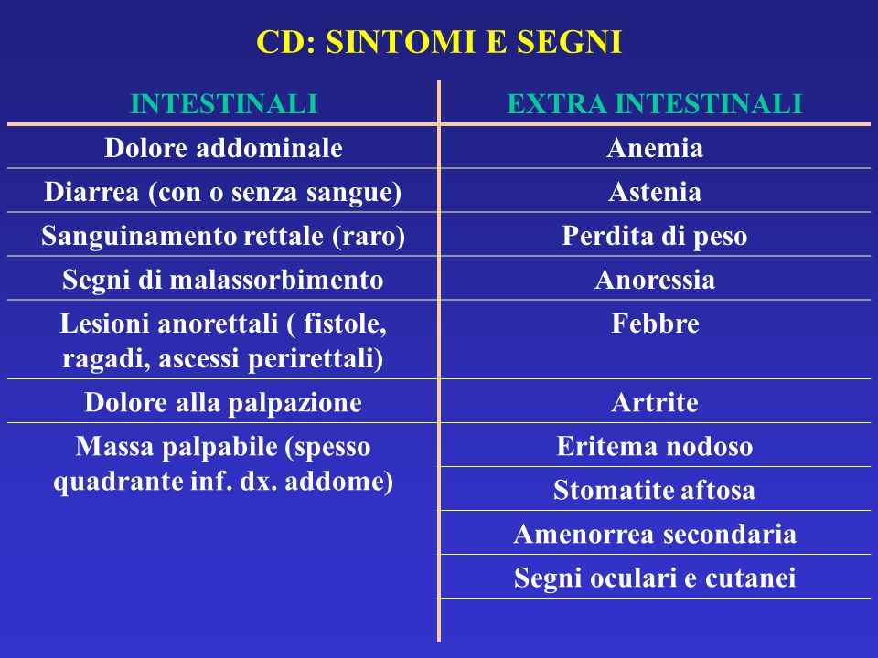 CD: SINTOMI E SEGNI INTESTINALI EXTRA INTESTINALI Dolore addominale