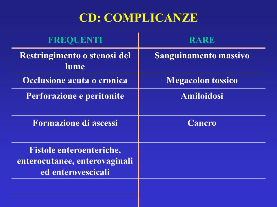 CD: COMPLICANZE FREQUENTI RARE Restringimento o stenosi del lume